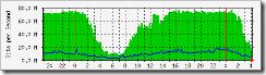 sample_chart