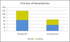 First Year of Vulnerabilities XP Vista Comparsion