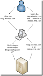 normal-dns-operation