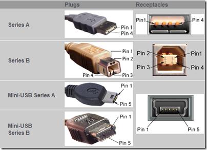 USB Plug Types