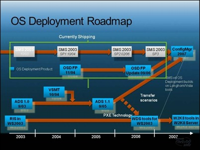 MGT306 - OS Deployment Roadmap