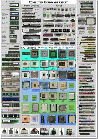 Computer hardware poster v17c  by Sonic84