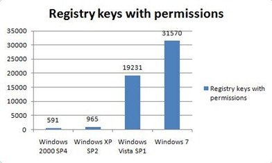 Registry keys with permissions