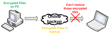 Encrypted files do not copy to other PC